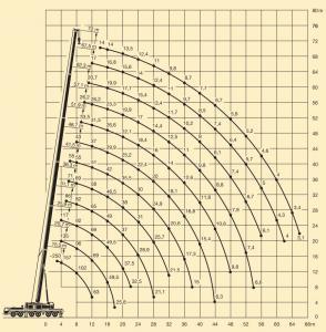 автокран Либхер 250 тонн технические характеристики