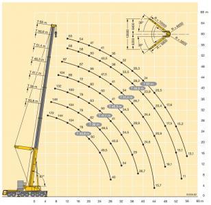 LTM 1400 7.1 технические характеристики